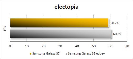 Результаты Samsung Galaxy S7 в electopia