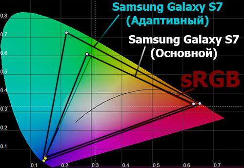 Цветовой охват экрана Samsung Galaxy S7