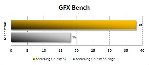 Результаты Samsung Galaxy S7 в GFX Bench