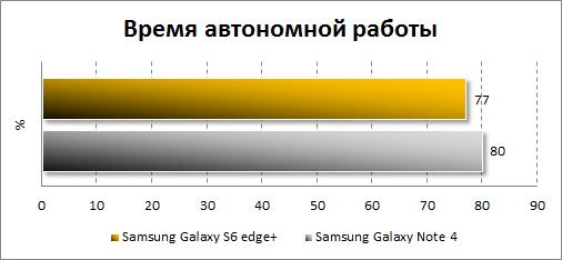 Результаты автономности Samsung Galaxy S7
