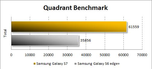 Результаты Samsung Galaxy S7 в Quadrant