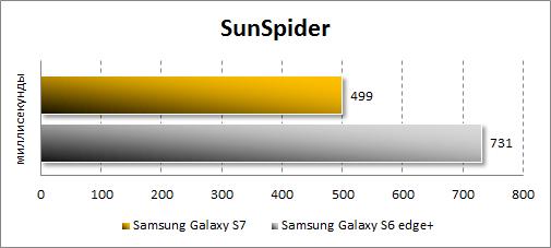 Результаты Samsung Galaxy S7 в SunSpider