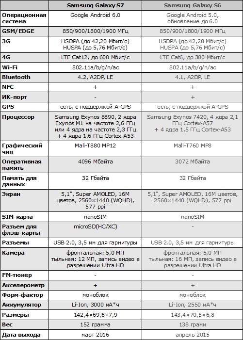 Характеристики Samsung Galaxy S7