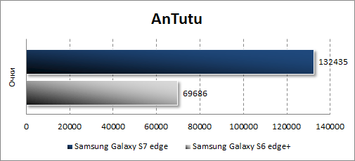 Результаты Samsung Galaxy S7 edge в Antutu