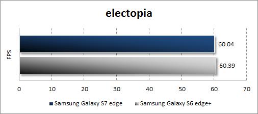 Результаты Samsung Galaxy S7 edge в electopia