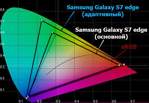Цветовой охват экрана Samsung Galaxy S7 edge
