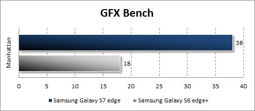 Результаты Samsung Galaxy S7 edge в GFX Bench