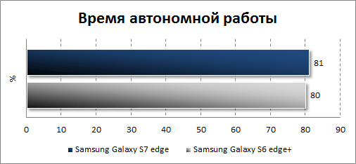 Результаты автономности Samsung Galaxy S7 edge