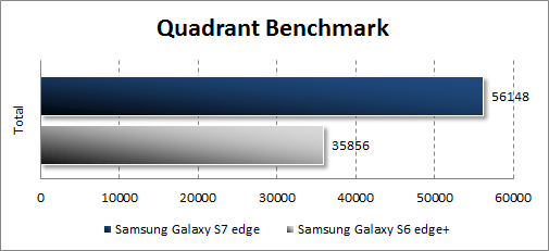 Результаты Samsung Galaxy S7 edge в Quadrant