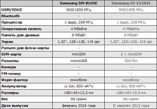 Характеристики Samsung SM-B105E