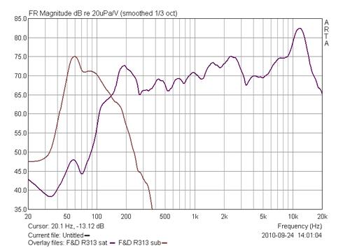 График АЧХ F&D R313