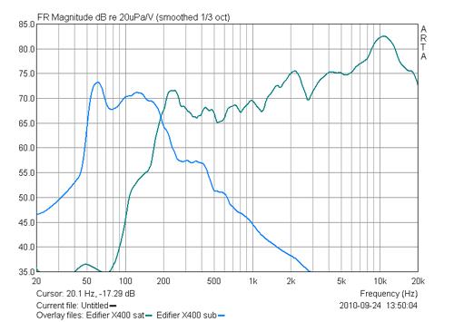 График АЧХ Edifier X400