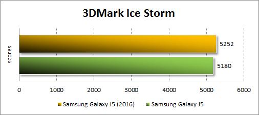 Результаты Samsung Galaxy J5 (2016) в 3DMark