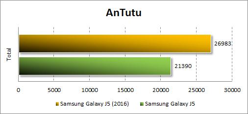 Результаты Samsung Galaxy J5 (2016) в Antutu