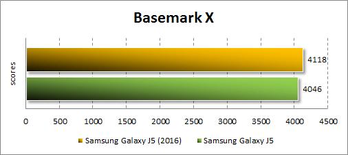 Результаты Samsung Galaxy J5 (2016) в Basemark
