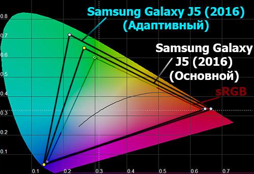 Цветовой охват экрана Samsung Galaxy J5 (2016)