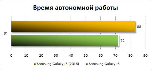 Результаты автономности Samsung Galaxy J5 (2016)