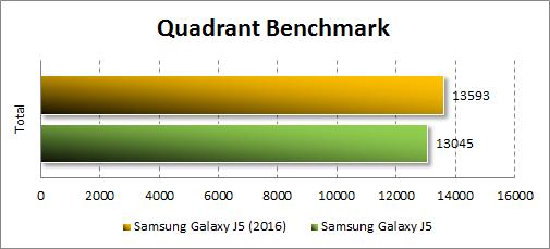 Результаты Samsung Galaxy J5 (2016) в Quadrant