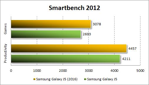 Результаты Samsung Galaxy J5 (2016) в Smartbench 2012