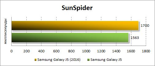 Результаты Samsung Galaxy J5 (2016) в SunSpider
