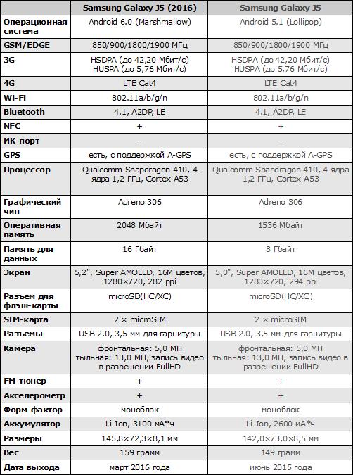 Характеристики Samsung Galaxy J5 (2016)