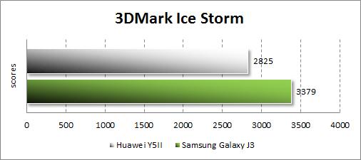 Результаты тестирования Huawei Y5II в 3DMark