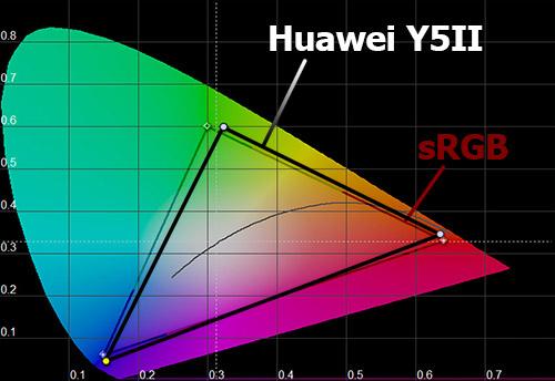 Цветовой охват экрана Huawei Y5II