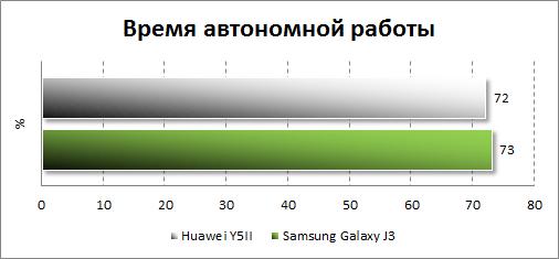 Результаты тестирования автономности Huawei Y5II