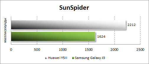 Результаты тестирования Huawei Y5II в SunSpider