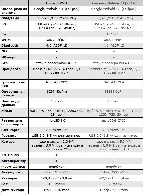 Характеристики Huawei Y5II