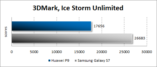 Результаты Huawei P9 в 3DMark