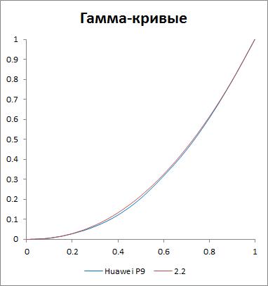 Гамма-кривая экрана Huawei P9