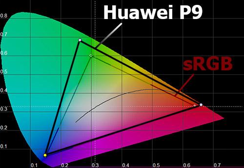 Цветовой охват экрана Huawei P9
