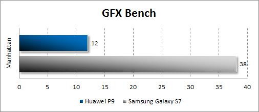 Результаты Huawei P9 в GFX Bench