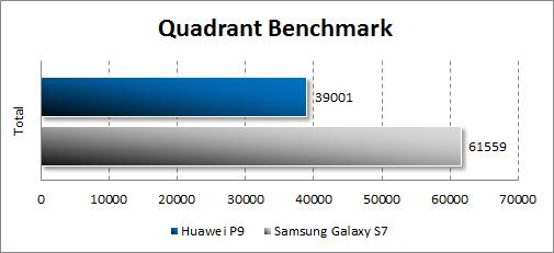 Результаты Huawei P9 в Quadrant