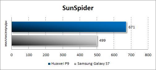 Результаты Huawei P9 в SunSpider