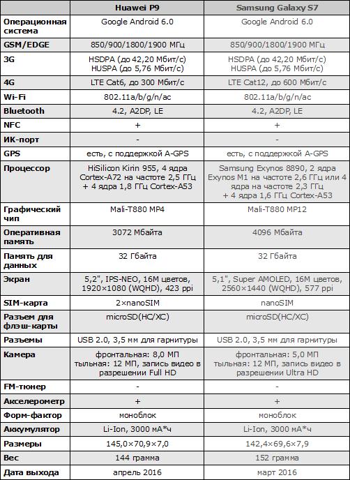 Характеристик Huawei P9