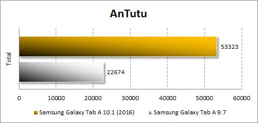 Результаты Samsung Galaxy Tab A 10.1 (2016) в Antutu