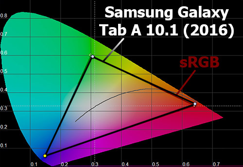 Цветовой охват экрана Samsung Galaxy Tab A 10.1 (2016)