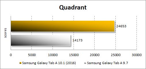 Результаты Samsung Galaxy Tab A 10.1 (2016) в Quadrant