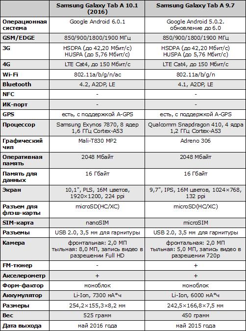 Характеристики Samsung Galaxy Tab A 10.1 (2016)