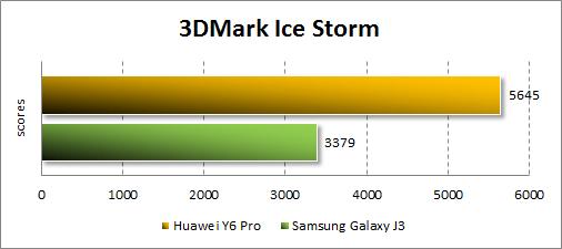 Результаты Huawei Y6 Pro в 3DMark