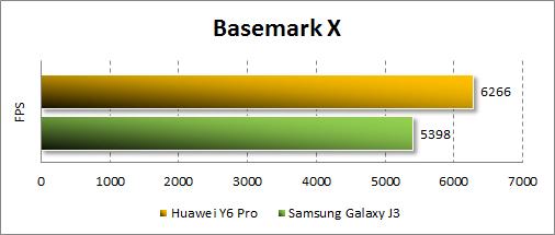 Результаты Huawei Y6 Pro в Basemark X