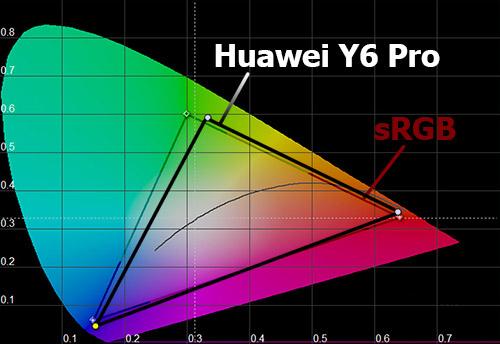 Цветовой охват экрана Huawei Y6 Pro