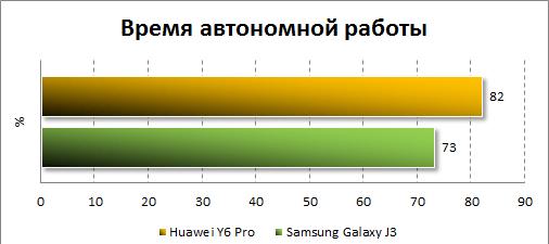 Автономность Huawei Y6 Pro