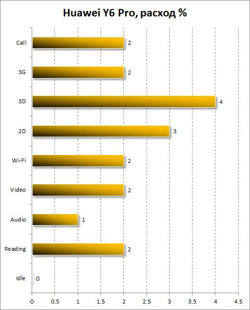Расход энергии Huawei Y6 Pro