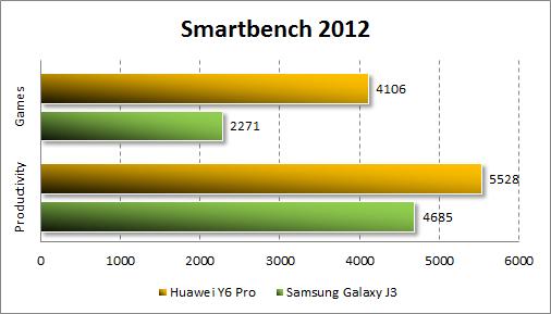 Результаты Huawei Y6 Pro в Smartbench 2012