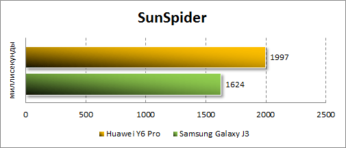 Результаты Huawei Y6 Pro в SunSpider