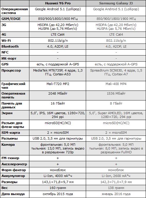 Характеристики Huawei Y6 Pro