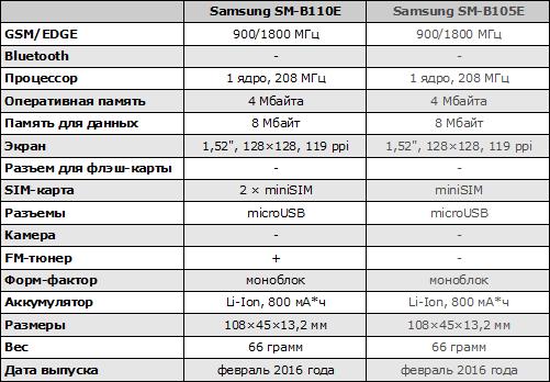 Характеристики Samsung SM-B110E